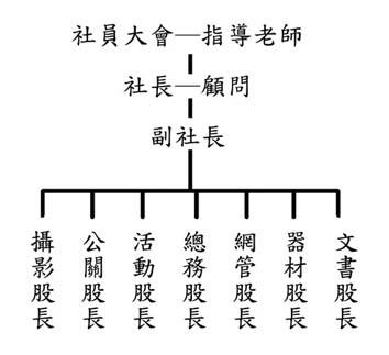 学生  隶属 班级 组织结构图